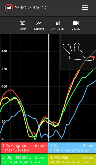 Serious-Racing graph view