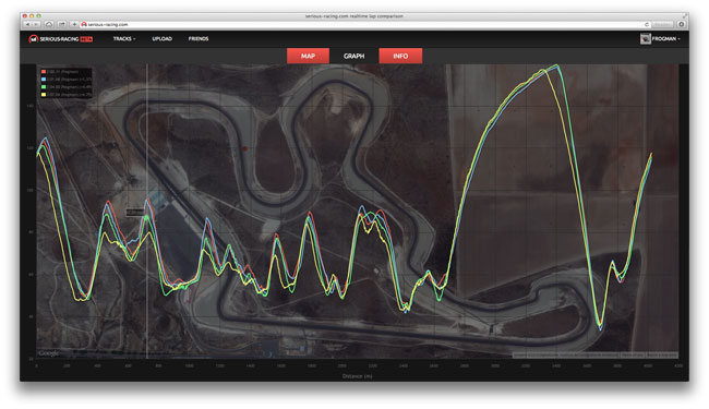 Serious-Racing: analyse your laps